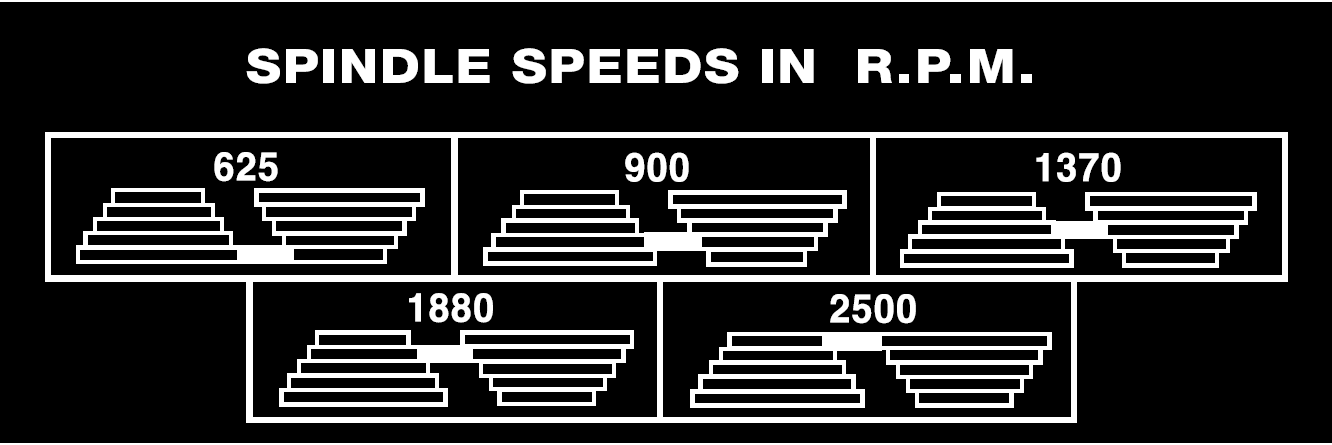 tools:spindle_speeds.png